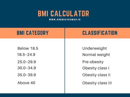 bmi calculator in India